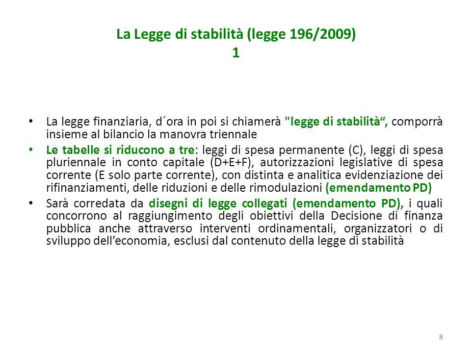 88 La Legge di stabilità (legge 196/2009) 1 La legge finanziaria, d´ora in poi si chiamerà legge di stabilità, comporrà insieme al bilancio la manovra triennale Le tabelle si riducono a tre: leggi di spesa permanente (C), leggi di spesa pluriennale in conto capitale (D+E+F), autorizzazioni legislative di spesa corrente (E solo parte corrente), con distinta e analitica evidenziazione dei rifinanziamenti, delle riduzioni e delle rimodulazioni (emendamento PD) Sarà corredata da disegni di legge collegati (emendamento PD), i quali concorrono al raggiungimento degli obiettivi della Decisione di finanza pubblica anche attraverso interventi ordinamentali, organizzatori o di sviluppo delleconomia, esclusi dal contenuto della legge di stabilità