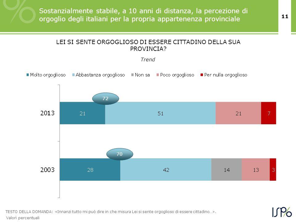 11 Sostanzialmente stabile, a 10 anni di distanza, la percezione di orgoglio degli italiani per la propria appartenenza provinciale TESTO DELLA DOMAND