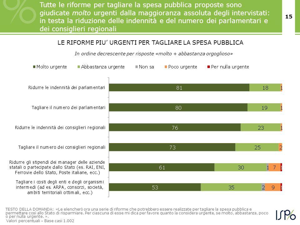 15 LE RIFORME PIU URGENTI PER TAGLIARE LA SPESA PUBBLICA Tutte le riforme per tagliare la spesa pubblica proposte sono giudicate molto urgenti dalla m