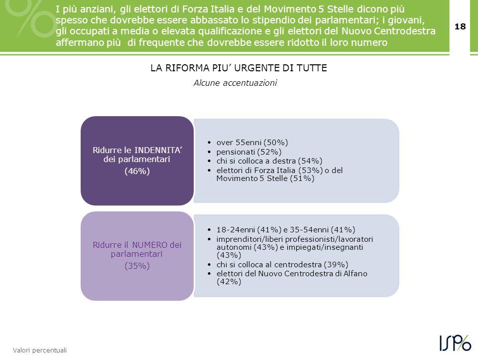18 Alcune accentuazioni Valori percentuali over 55enni (50%) pensionati (52%) chi si colloca a destra (54%) elettori di Forza Italia (53%) o del Movim