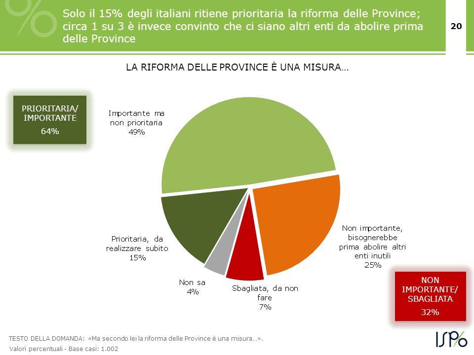 20 PRIORITARIA/ IMPORTANTE 64% PRIORITARIA/ IMPORTANTE 64% LA RIFORMA DELLE PROVINCE È UNA MISURA… TESTO DELLA DOMANDA: «Ma secondo lei la riforma del