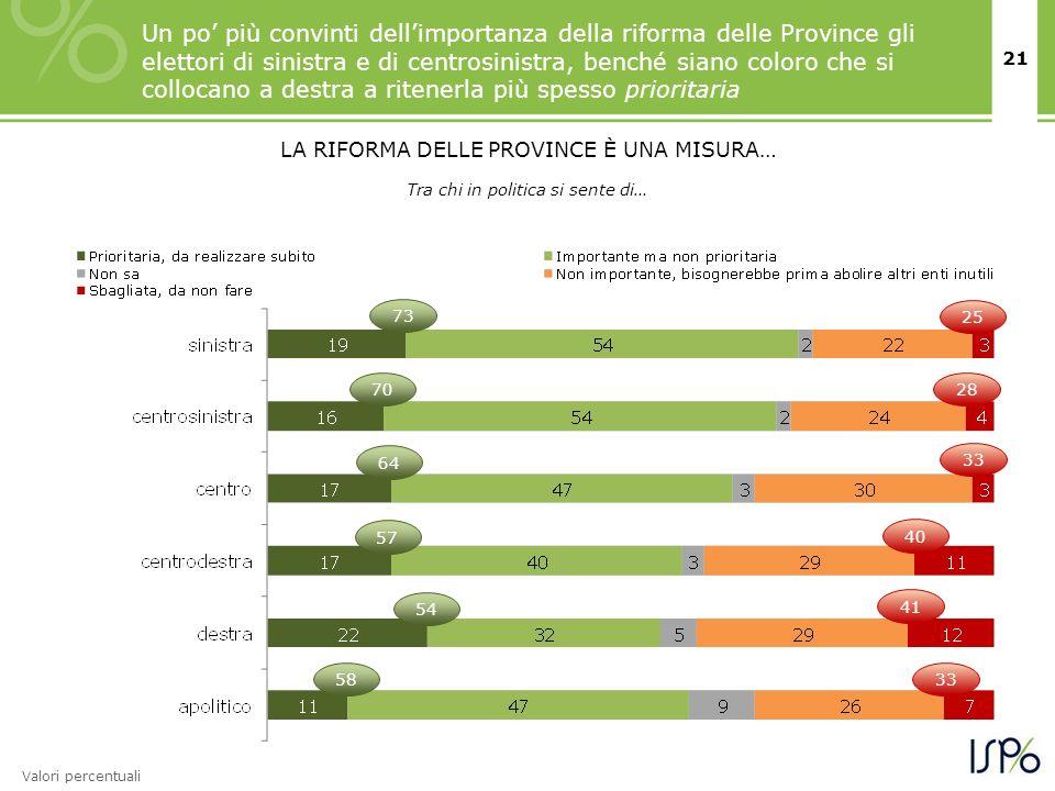 21 Un po più convinti dellimportanza della riforma delle Province gli elettori di sinistra e di centrosinistra, benché siano coloro che si collocano a