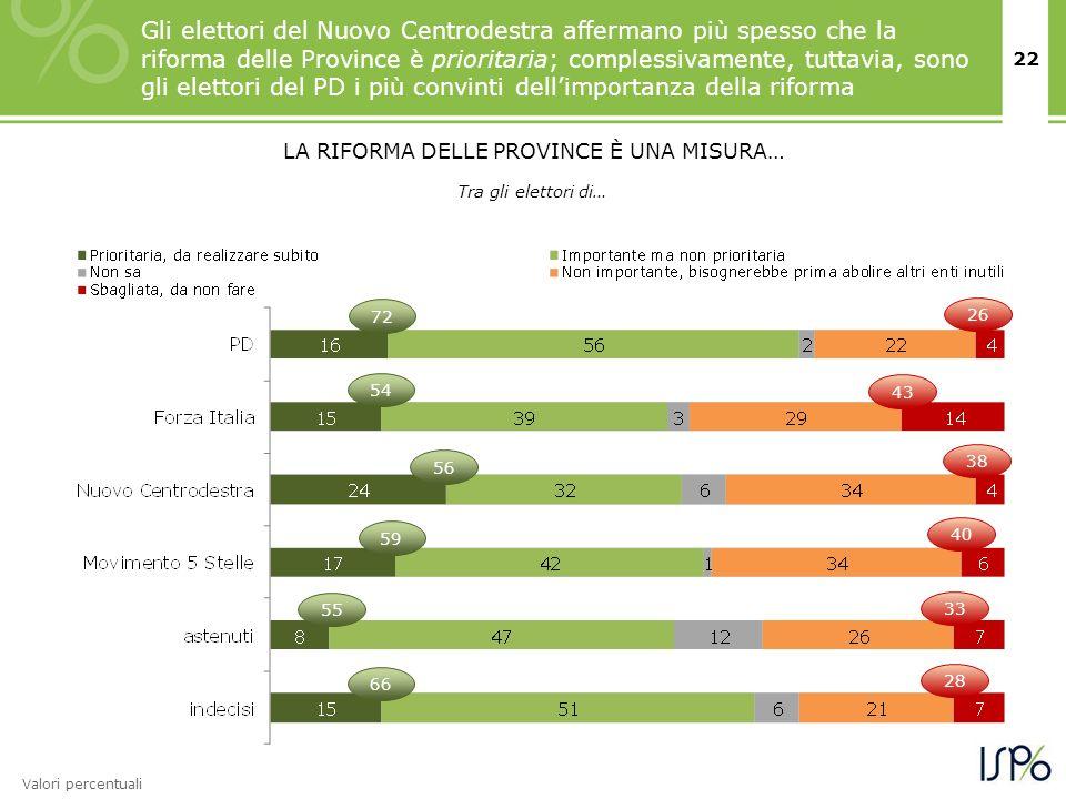 22 Gli elettori del Nuovo Centrodestra affermano più spesso che la riforma delle Province è prioritaria; complessivamente, tuttavia, sono gli elettori