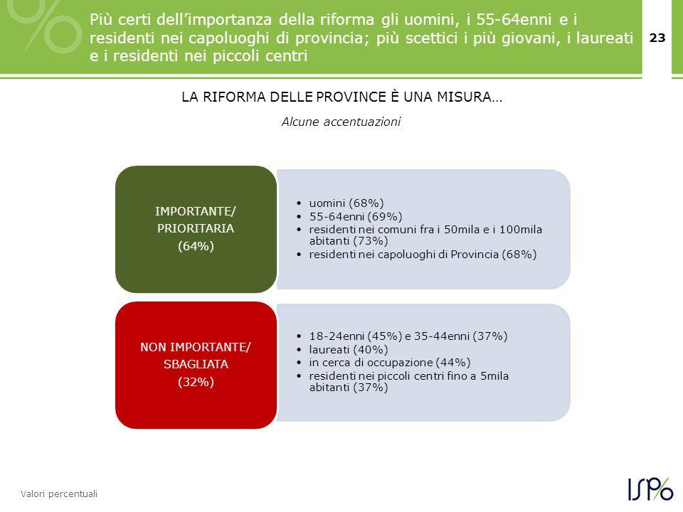 23 Valori percentuali uomini (68%) 55-64enni (69%) residenti nei comuni fra i 50mila e i 100mila abitanti (73%) residenti nei capoluoghi di Provincia (68%) IMPORTANTE/ PRIORITARIA (64%) 18-24enni (45%) e 35-44enni (37%) laureati (40%) in cerca di occupazione (44%) residenti nei piccoli centri fino a 5mila abitanti (37%) NON IMPORTANTE/ SBAGLIATA (32%) Alcune accentuazioni Più certi dellimportanza della riforma gli uomini, i 55-64enni e i residenti nei capoluoghi di provincia; più scettici i più giovani, i laureati e i residenti nei piccoli centri LA RIFORMA DELLE PROVINCE È UNA MISURA…