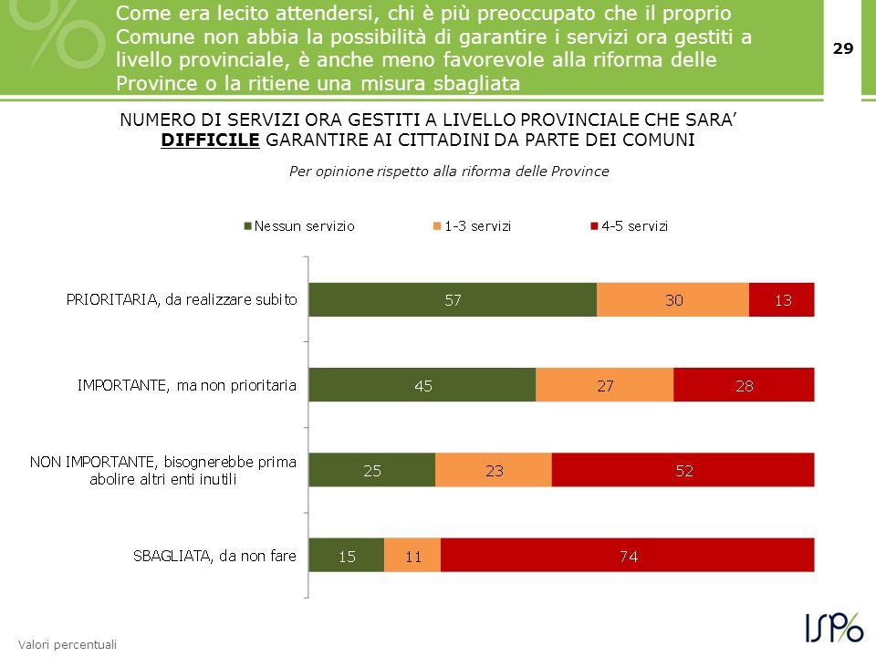29 Come era lecito attendersi, chi è più preoccupato che il proprio Comune non abbia la possibilità di garantire i servizi ora gestiti a livello provi