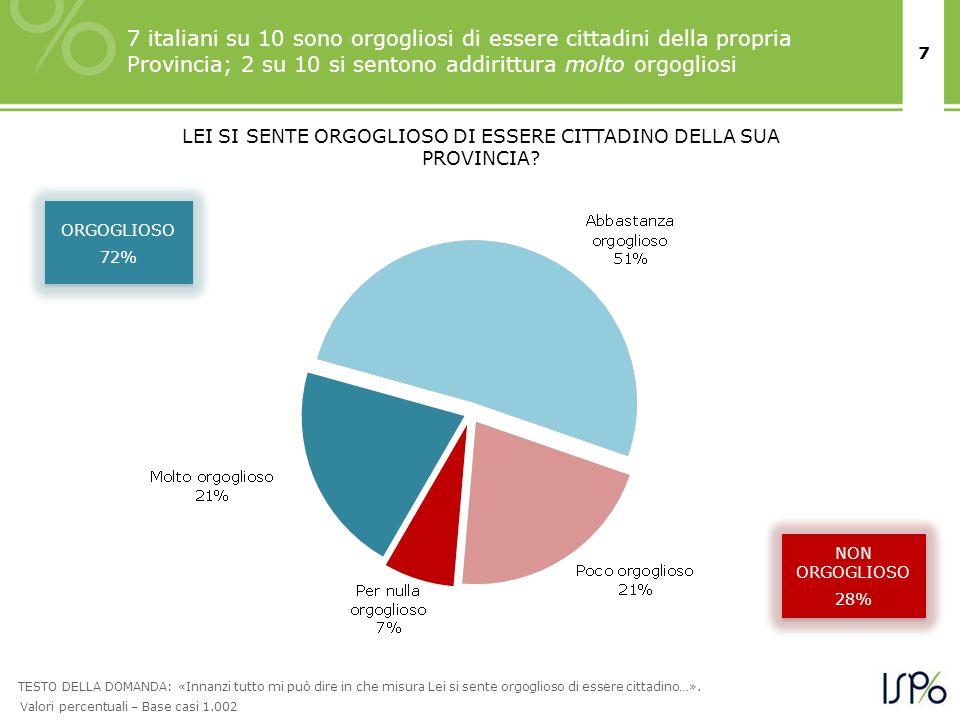 7 7 italiani su 10 sono orgogliosi di essere cittadini della propria Provincia; 2 su 10 si sentono addirittura molto orgogliosi ORGOGLIOSO 72% ORGOGLIOSO 72% NON ORGOGLIOSO 28% NON ORGOGLIOSO 28% TESTO DELLA DOMANDA: «Innanzi tutto mi può dire in che misura Lei si sente orgoglioso di essere cittadino…».