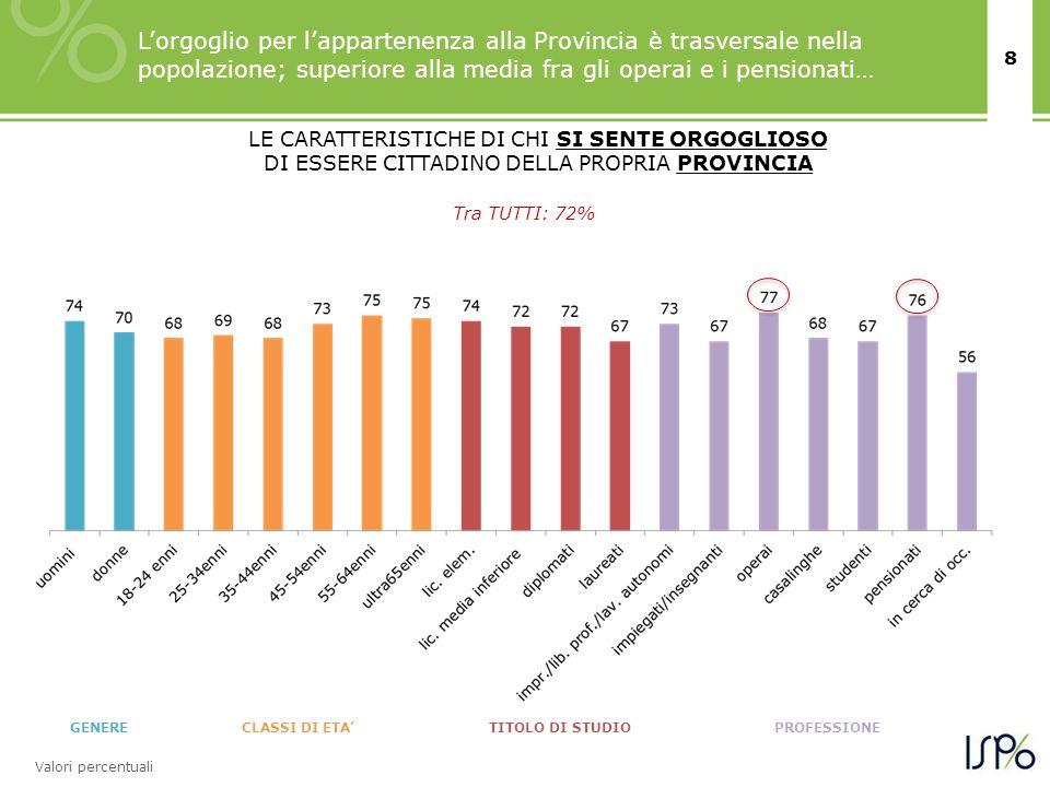 8 GENERECLASSI DI ETATITOLO DI STUDIOPROFESSIONE Valori percentuali Tra TUTTI: 72% Lorgoglio per lappartenenza alla Provincia è trasversale nella popo