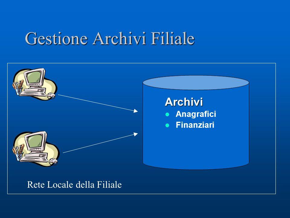 Gestione Archivi Filiale Archivi Anagrafici Finanziari Rete Locale della Filiale