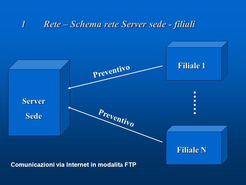 Preventivo 1Rete – Schema rete Server sede - filiali ServerSede Filiale 1 Filiale N Preventivo Comunicazioni via Internet in modalit à FTP
