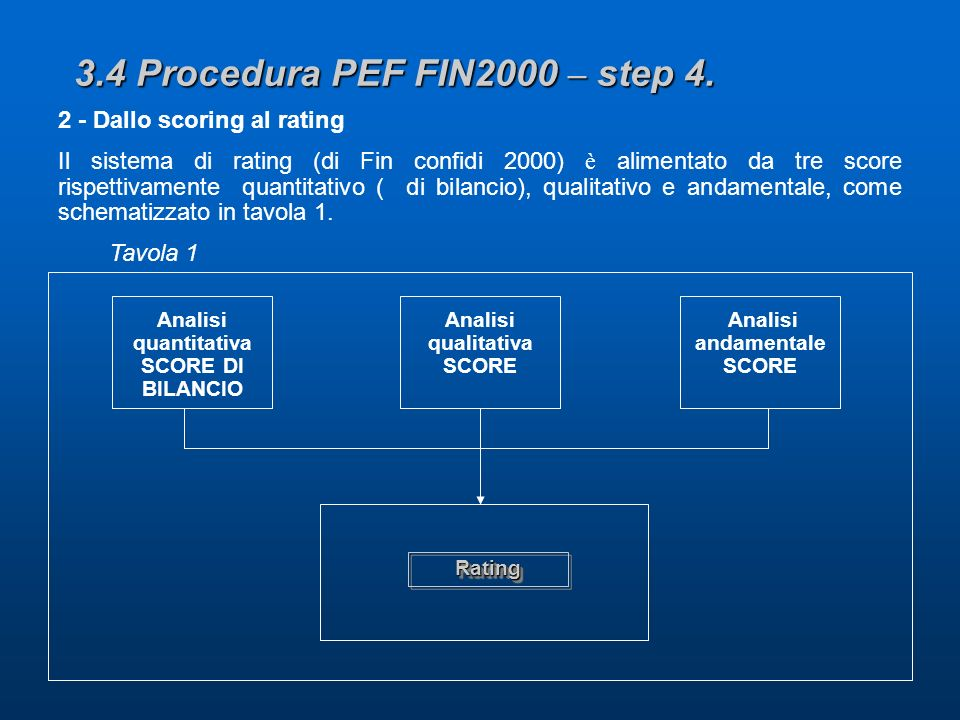 3.4 Procedura PEF FIN2000 – step 4. 2 - Dallo scoring al rating Il sistema di rating (di Fin confidi 2000) è alimentato da tre score rispettivamente q