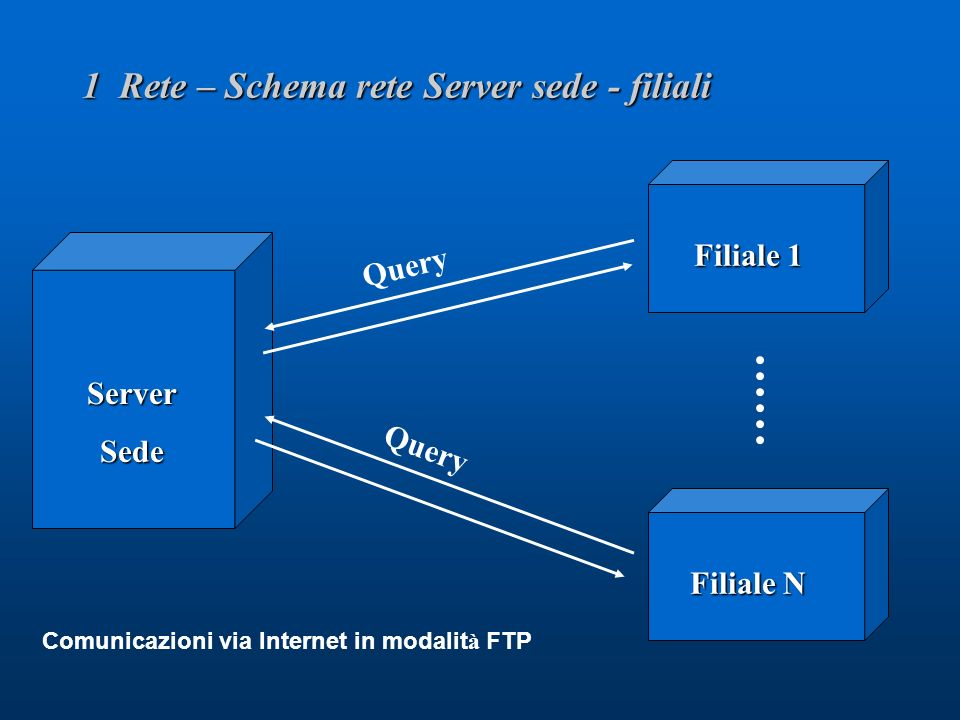 Query 1 Rete – Schema rete Server sede - filiali ServerSede Filiale 1 Filiale N Query Comunicazioni via Internet in modalit à FTP