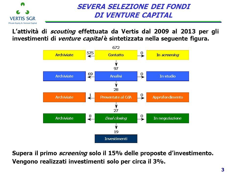 3 Lattività di scouting effettuata da Vertis dal 2009 al 2013 per gli investimenti di venture capital è sintetizzata nella seguente figura. SEVERA SEL