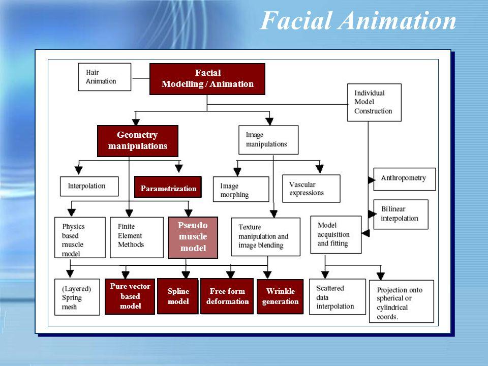 Facial Animation & TTS Input Text FESTIVAL Italian TTS segmental/lexical/semantic information AVengine ( TXT2Animation ) FAP WAV LUCIA http://www2.pd.istc.cnr.it/FESTIVAL http://www2.pd.istc.cnr.it/LUCIA