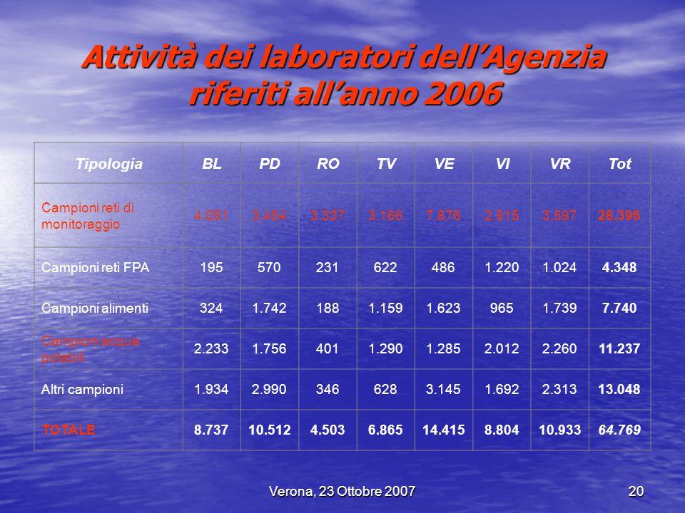 Verona, 23 Ottobre 200720 Attività dei laboratori dellAgenzia riferiti allanno 2006 TipologiaBLPDROTVVEVIVRTot Campioni reti di monitoraggio 4.0513.45