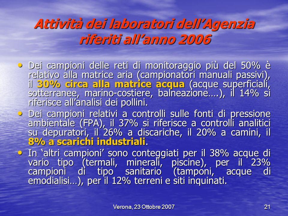 Verona, 23 Ottobre 200721 Dei campioni delle reti di monitoraggio più del 50% è relativo alla matrice aria (campionatori manuali passivi), il 30% circ