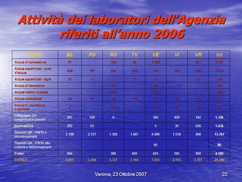 Verona, 23 Ottobre 200722 Attività dei laboratori dellAgenzia riferiti allanno 2006 RETEBLPDROTVVEVIVRtot Acque di balneazione 61 254581.020 8312.224