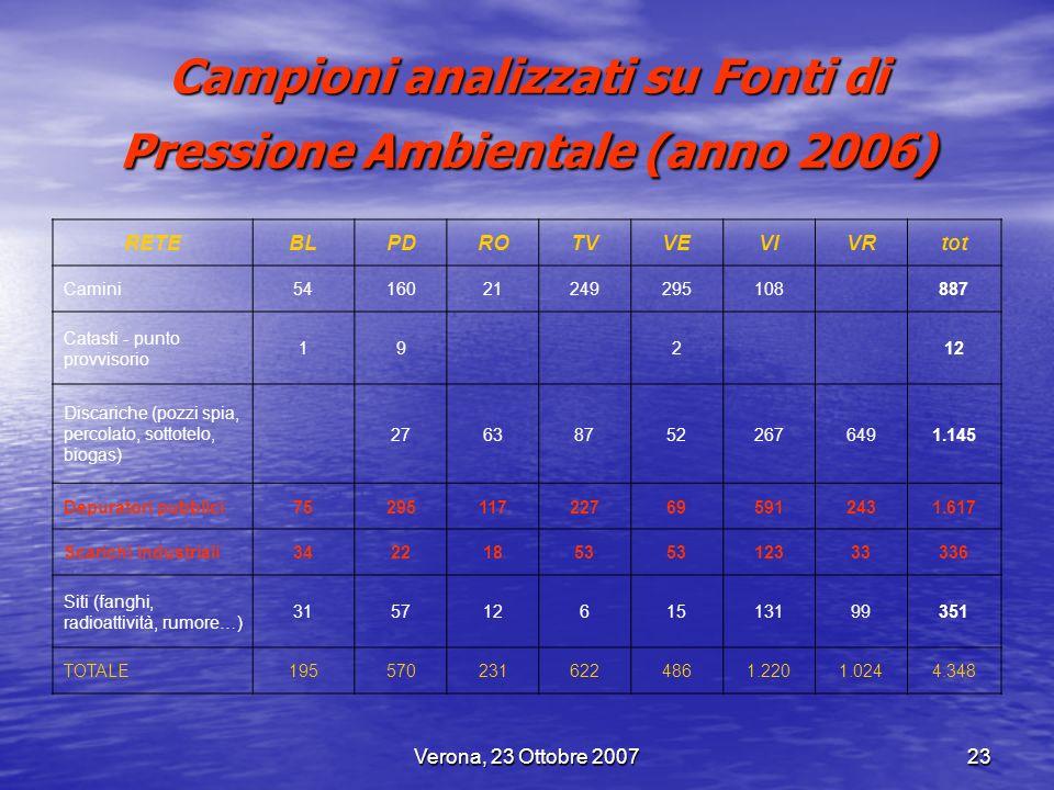 Verona, 23 Ottobre 200723 Campioni analizzati su Fonti di Pressione Ambientale (anno 2006) RETEBLPDROTVVEVIVRtot Camini5416021249295108 887 Catasti -