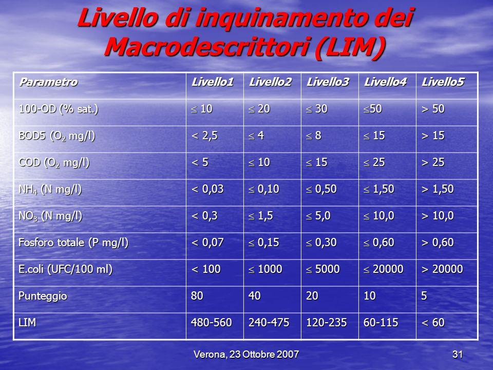 Verona, 23 Ottobre 200731 Livello di inquinamento dei Macrodescrittori (LIM) ParametroLivello1Livello2Livello3Livello4Livello5 100-OD (% sat.) 10 10 2