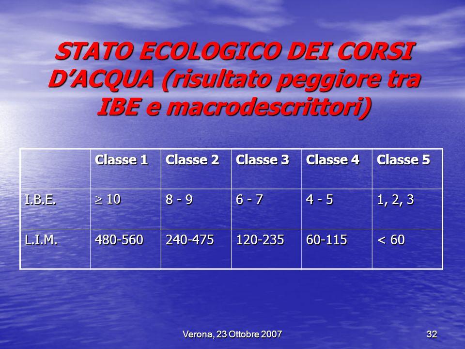 Verona, 23 Ottobre 200732 STATO ECOLOGICO DEI CORSI DACQUA (risultato peggiore tra IBE e macrodescrittori) Classe 1 Classe 2 Classe 3 Classe 4 Classe