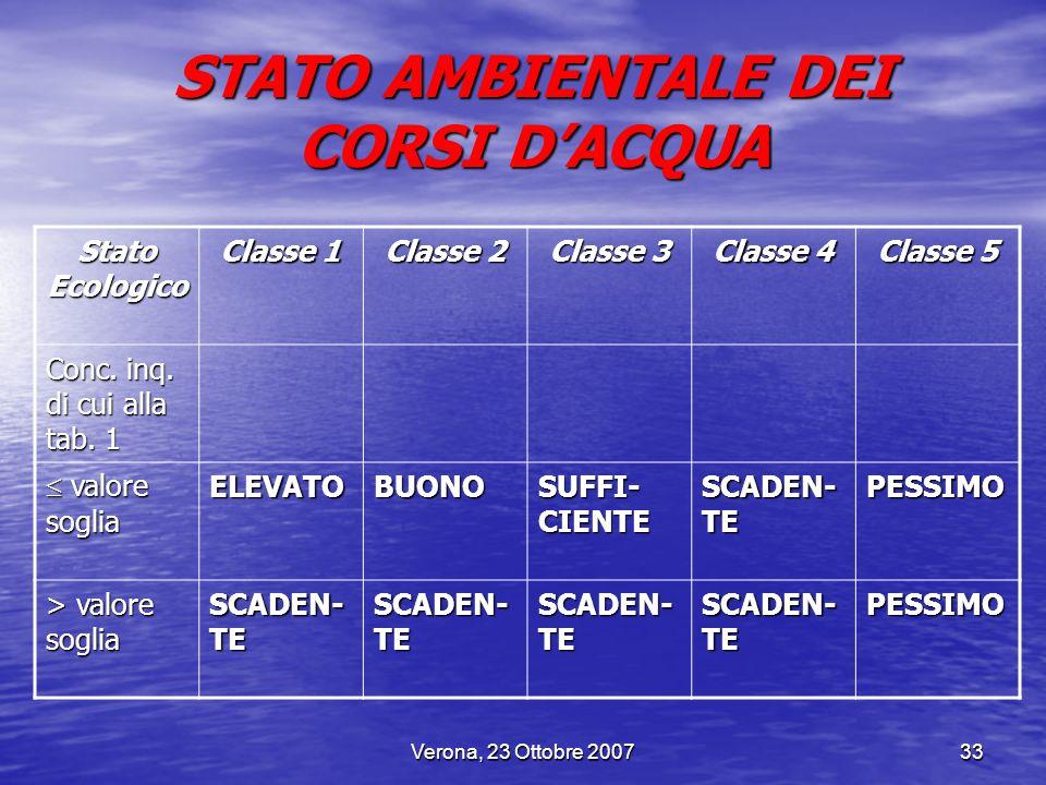 Verona, 23 Ottobre 200733 STATO AMBIENTALE DEI CORSI DACQUA Stato Ecologico Classe 1 Classe 2 Classe 3 Classe 4 Classe 5 Conc. inq. di cui alla tab. 1