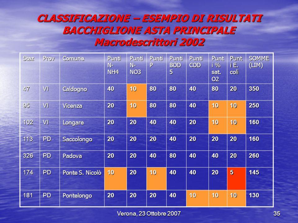 Verona, 23 Ottobre 200735 CLASSIFICAZIONE – ESEMPIO DI RISULTATI BACCHIGLIONE ASTA PRINCIPALE Macrodescrittori 2002 StazProvComune Punti N- NH4 Punti