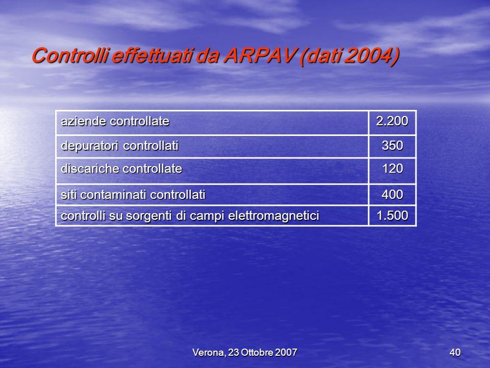 Verona, 23 Ottobre 200740 Controlli effettuati da ARPAV (dati 2004) aziende controllate 2.200 depuratori controllati 350 discariche controllate 120 si