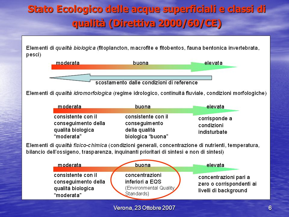Verona, 23 Ottobre 20076 Stato Ecologico delle acque superficiali e classi di qualità (Direttiva 2000/60/CE)