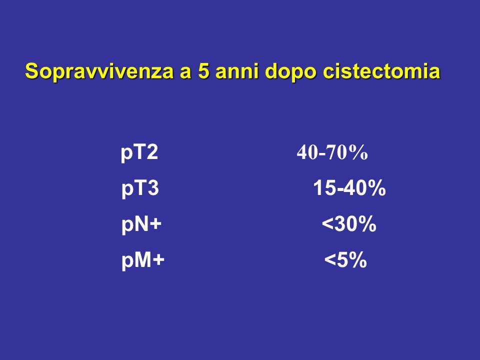 Sopravvivenza a 5 anni dopo cistectomia pT2 40-70% pT3 15-40% pN+ <30% pM+ <5%
