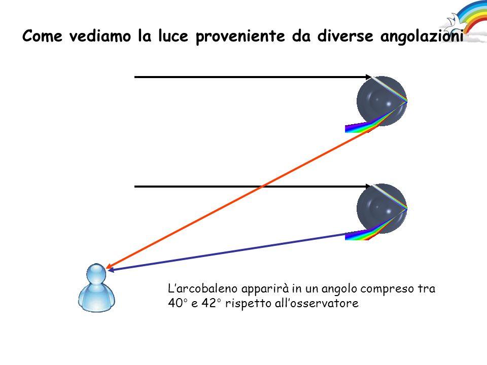 Seneca - Naturales Quaestiones - liber I, 3, 3- 5,11,12,13 […] Alcuni ritengono che l'arcobaleno si formi così: in quella parte del cielo in cui già p