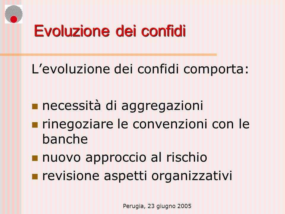 Perugia, 23 giugno 2005 Evoluzione dei confidi Levoluzione dei confidi comporta: necessità di aggregazioni rinegoziare le convenzioni con le banche nuovo approccio al rischio revisione aspetti organizzativi
