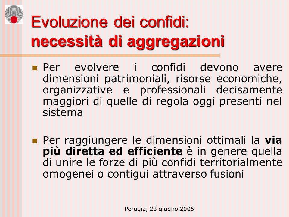 Perugia, 23 giugno 2005 Evoluzione dei confidi: necessità di aggregazioni Per evolvere i confidi devono avere dimensioni patrimoniali, risorse economi
