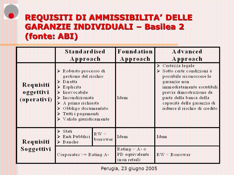 Perugia, 23 giugno 2005 REQUISITI DI AMMISSIBILITA DELLE GARANZIE INDIVIDUALI – Basilea 2 (fonte: ABI)