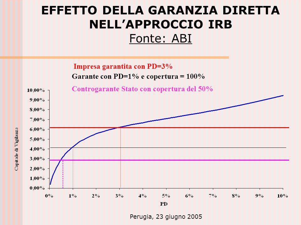 Perugia, 23 giugno 2005 EFFETTO DELLA GARANZIA DIRETTA NELLAPPROCCIO IRB Fonte: ABI Impresa garantita con PD=3% Garante con PD=1% e copertura = 100% Controgarante Stato con copertura del 50%