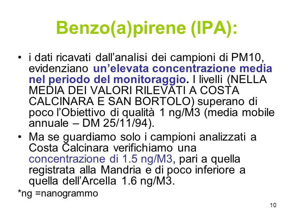 10 Benzo(a)pirene (IPA): i dati ricavati dallanalisi dei campioni di PM10, evidenziano unelevata concentrazione media nel periodo del monitoraggio.