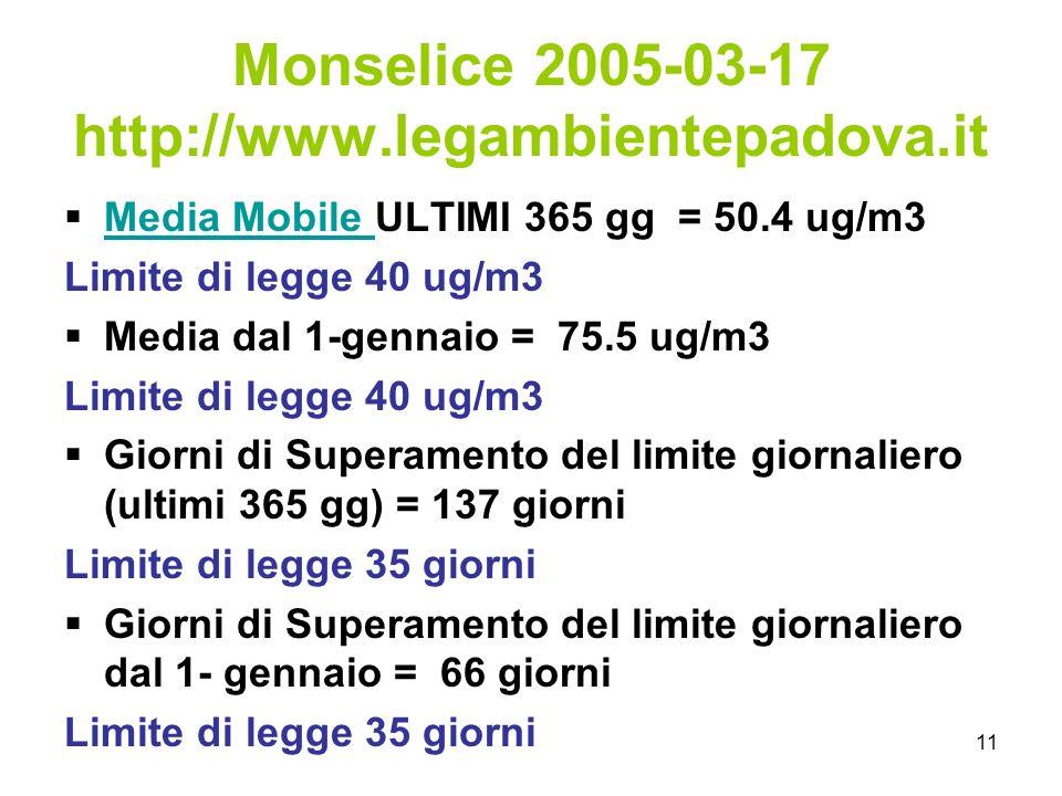 11 Monselice 2005-03-17 http://www.legambientepadova.it Media Mobile ULTIMI 365 gg = 50.4 ug/m3 Media Mobile Limite di legge 40 ug/m3 Media dal 1-gennaio = 75.5 ug/m3 Limite di legge 40 ug/m3 Giorni di Superamento del limite giornaliero (ultimi 365 gg) = 137 giorni Limite di legge 35 giorni Giorni di Superamento del limite giornaliero dal 1- gennaio = 66 giorni Limite di legge 35 giorni
