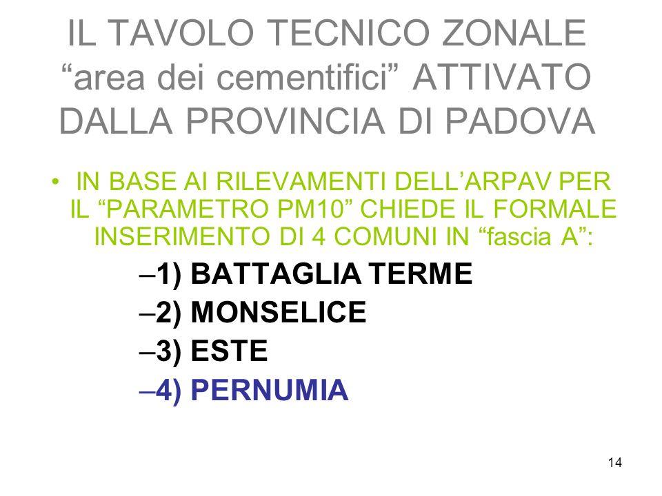 14 IL TAVOLO TECNICO ZONALE area dei cementifici ATTIVATO DALLA PROVINCIA DI PADOVA IN BASE AI RILEVAMENTI DELLARPAV PER IL PARAMETRO PM10 CHIEDE IL FORMALE INSERIMENTO DI 4 COMUNI IN fascia A: –1) BATTAGLIA TERME –2) MONSELICE –3) ESTE –4) PERNUMIA