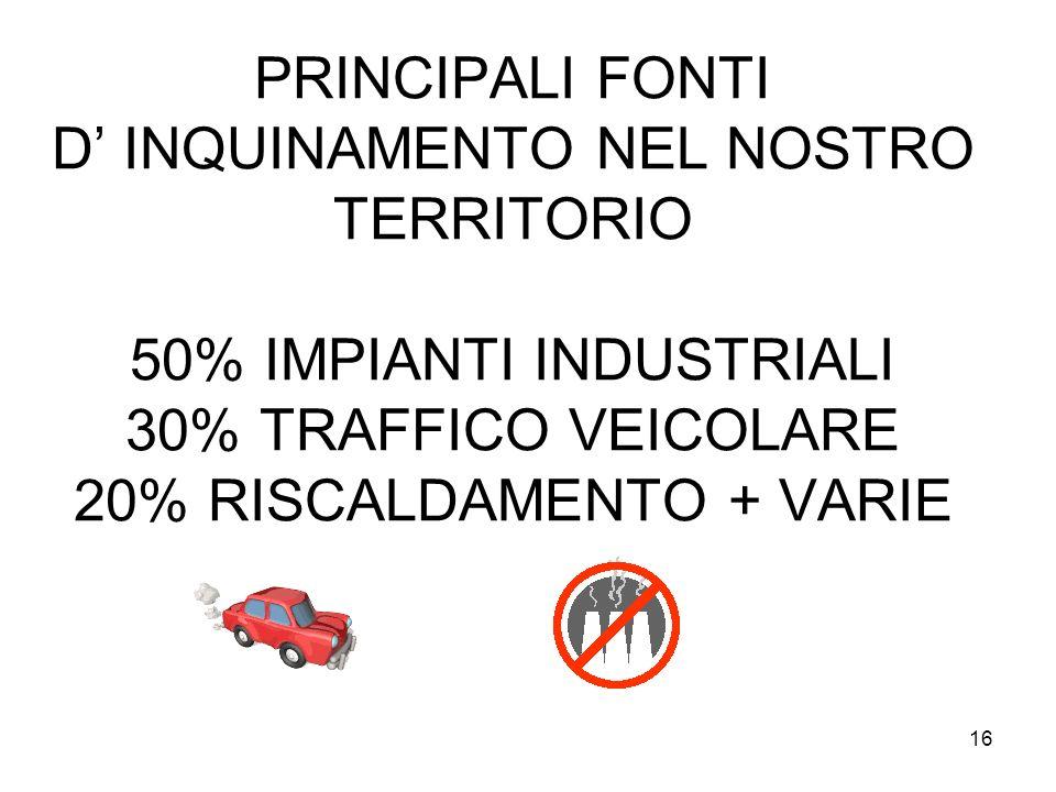 16 PRINCIPALI FONTI D INQUINAMENTO NEL NOSTRO TERRITORIO 50% IMPIANTI INDUSTRIALI 30% TRAFFICO VEICOLARE 20% RISCALDAMENTO + VARIE