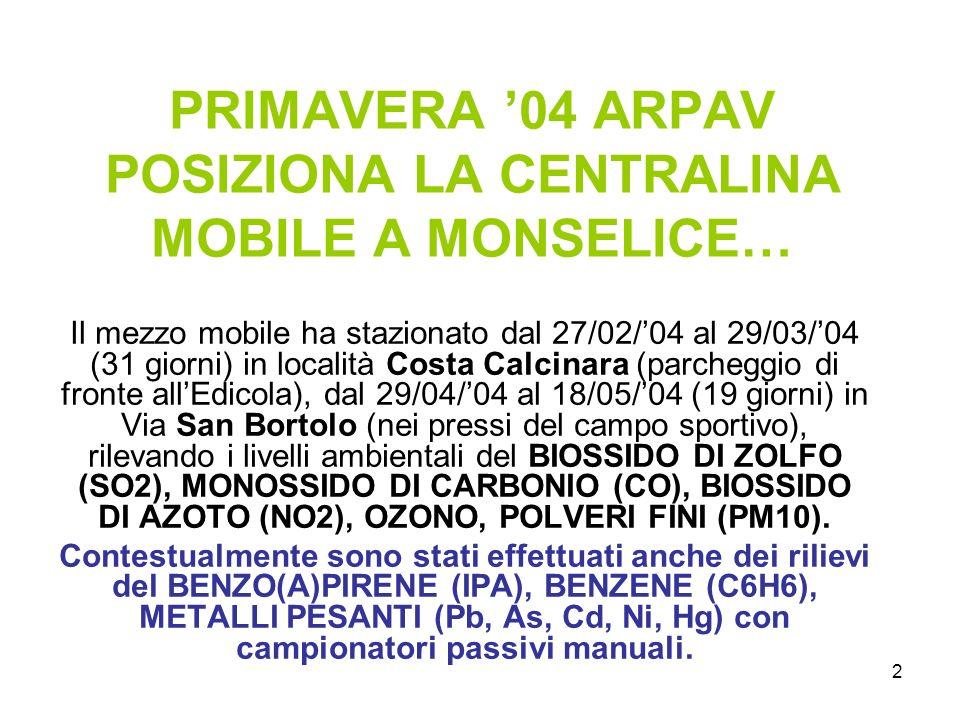 2 PRIMAVERA 04 ARPAV POSIZIONA LA CENTRALINA MOBILE A MONSELICE… Il mezzo mobile ha stazionato dal 27/02/04 al 29/03/04 (31 giorni) in località Costa Calcinara (parcheggio di fronte allEdicola), dal 29/04/04 al 18/05/04 (19 giorni) in Via San Bortolo (nei pressi del campo sportivo), rilevando i livelli ambientali del BIOSSIDO DI ZOLFO (SO2), MONOSSIDO DI CARBONIO (CO), BIOSSIDO DI AZOTO (NO2), OZONO, POLVERI FINI (PM10).