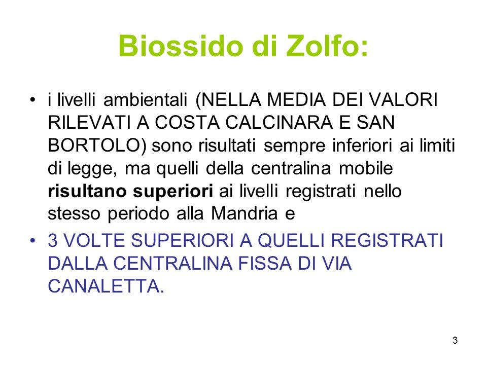 3 Biossido di Zolfo: i livelli ambientali (NELLA MEDIA DEI VALORI RILEVATI A COSTA CALCINARA E SAN BORTOLO) sono risultati sempre inferiori ai limiti