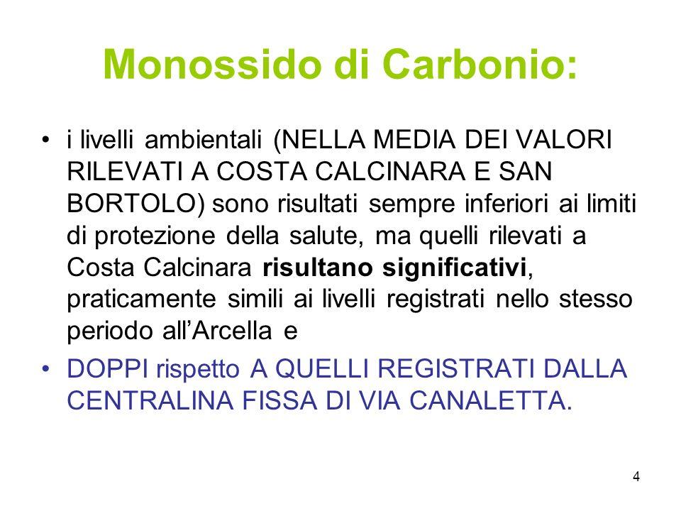 4 Monossido di Carbonio: i livelli ambientali (NELLA MEDIA DEI VALORI RILEVATI A COSTA CALCINARA E SAN BORTOLO) sono risultati sempre inferiori ai lim