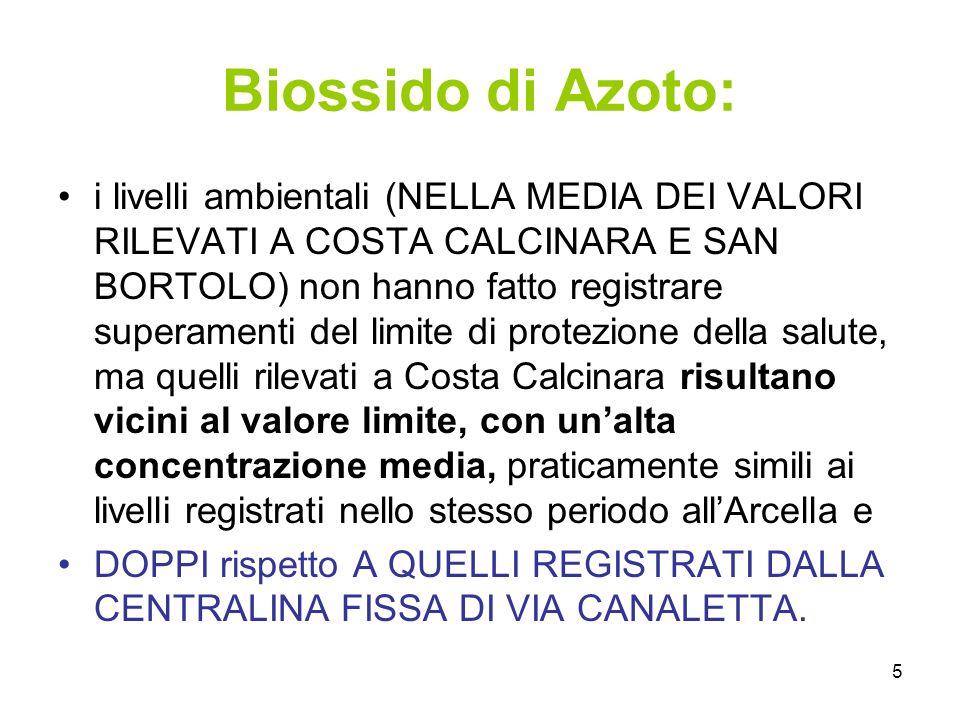 5 Biossido di Azoto: i livelli ambientali (NELLA MEDIA DEI VALORI RILEVATI A COSTA CALCINARA E SAN BORTOLO) non hanno fatto registrare superamenti del