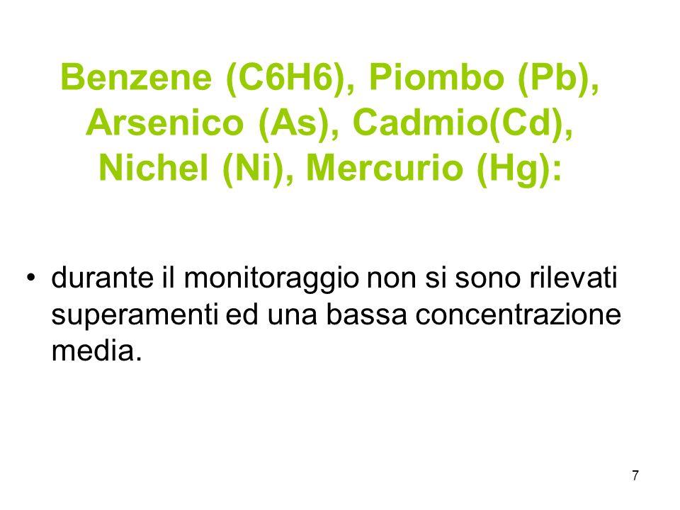 7 Benzene (C6H6), Piombo (Pb), Arsenico (As), Cadmio(Cd), Nichel (Ni), Mercurio (Hg): durante il monitoraggio non si sono rilevati superamenti ed una bassa concentrazione media.