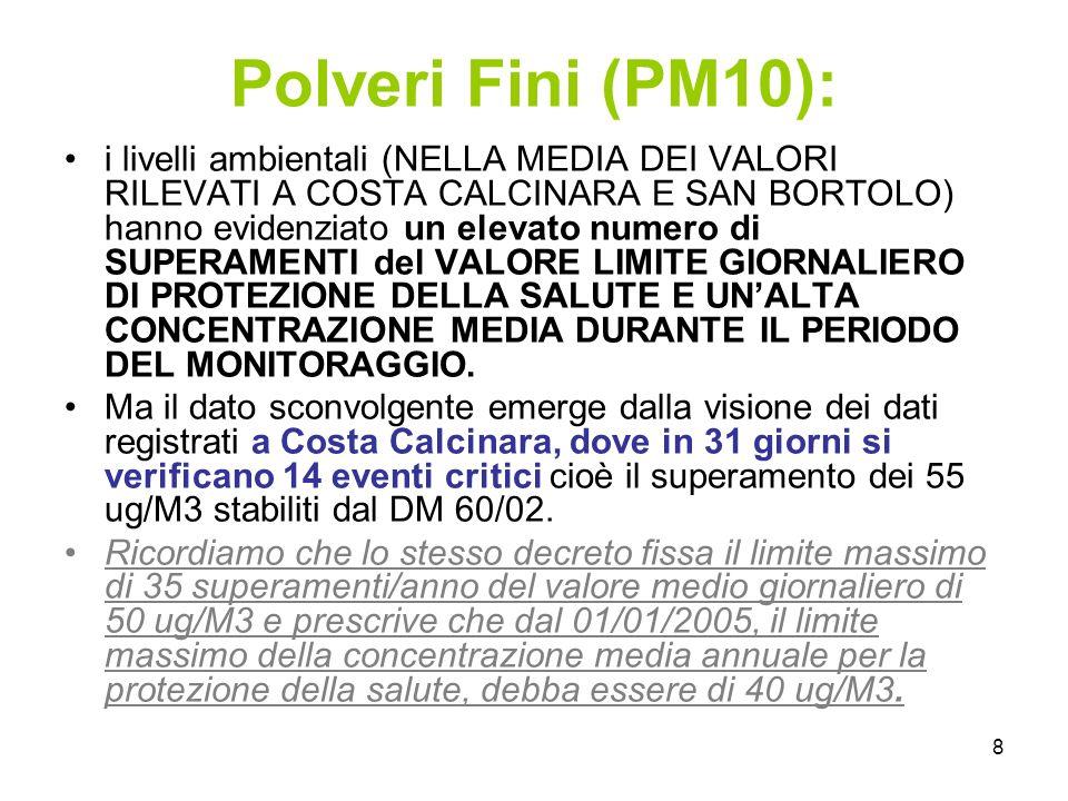 8 Polveri Fini (PM10): i livelli ambientali (NELLA MEDIA DEI VALORI RILEVATI A COSTA CALCINARA E SAN BORTOLO) hanno evidenziato un elevato numero di S