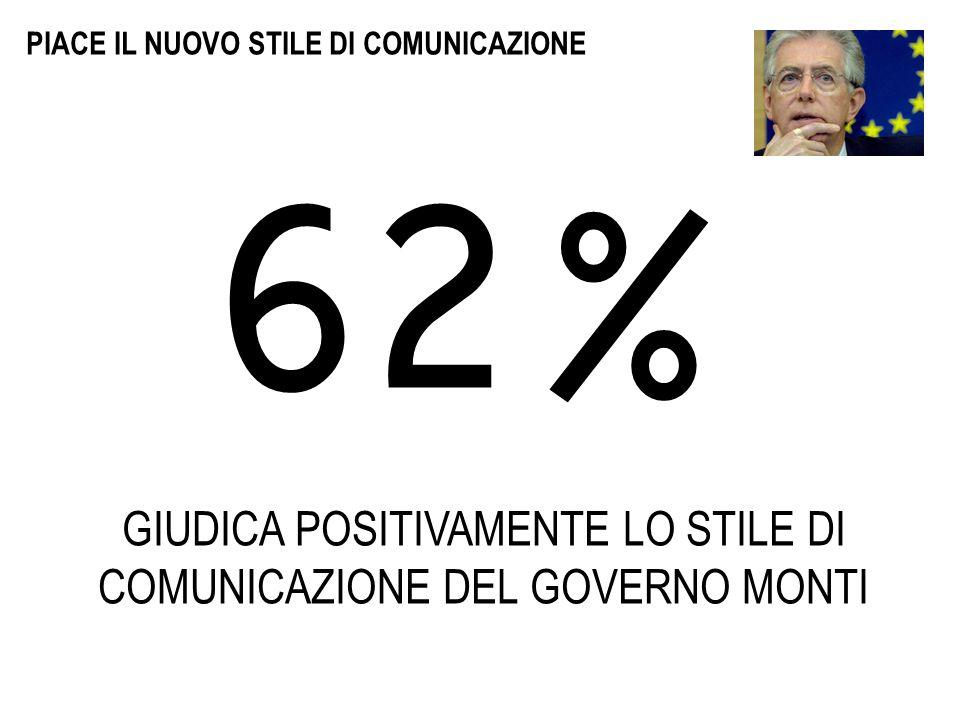 PIACE IL NUOVO STILE DI COMUNICAZIONE 62% GIUDICA POSITIVAMENTE LO STILE DI COMUNICAZIONE DEL GOVERNO MONTI