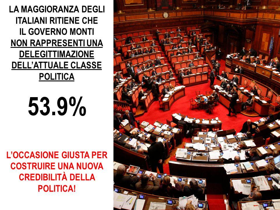LA MAGGIORANZA DEGLI ITALIANI RITIENE CHE IL GOVERNO MONTI NON RAPPRESENTI UNA DELEGITTIMAZIONE DELLATTUALE CLASSE POLITICA LOCCASIONE GIUSTA PER COSTRUIRE UNA NUOVA CREDIBILITÀ DELLA POLITICA.