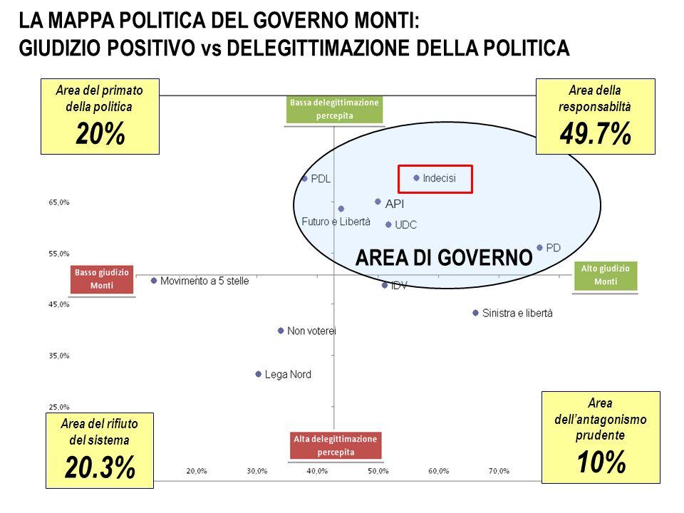 API Area dellantagonismo prudente 10% Area del primato della politica 20% Area del rifiuto del sistema 20.3% LA MAPPA POLITICA DEL GOVERNO MONTI: GIUDIZIO POSITIVO vs DELEGITTIMAZIONE DELLA POLITICA Area della responsabiltà 49.7% AREA DI GOVERNO