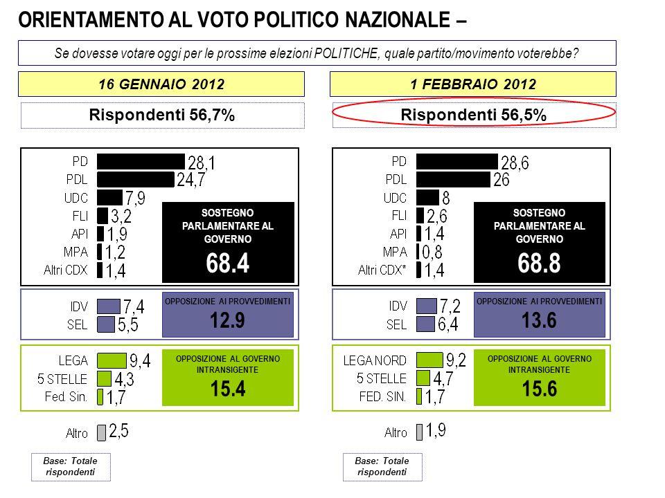 ORIENTAMENTO AL VOTO POLITICO NAZIONALE – Se dovesse votare oggi per le prossime elezioni POLITICHE, quale partito/movimento voterebbe? Base: Totale r