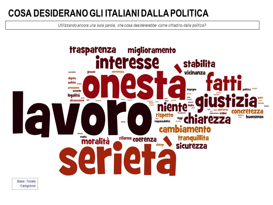 COSA DESIDERANO GLI ITALIANI DALLA POLITICA Utilizzando ancora una sola parola, che cosa desidererebbe come cittadino dalla politica? Base: Totale Cam