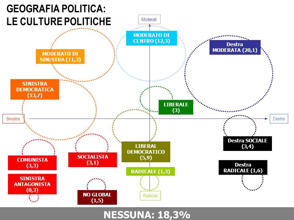 Sinistra Destra Radicali GEOGRAFIA POLITICA: LE CULTURE POLITICHE Moderati Destra MODERATA (20,1) Destra RADICALE (1,6) Destra SOCIALE (3,4) COMUNISTA (3,3) SINISTRA ANTAGONISTA (0,3) RADICALE (1,3) MODERATO DI SINISTRA (11,3) SINISTRA DEMOCRATICA (13,7) SOCIALISTA (3,1) NO GLOBAL (1,5) MODERATO DI CENTRO (12,3) LIBERAL DEMOCRATICO (5,9) LIBERALE (3) NESSUNA: 18,3%