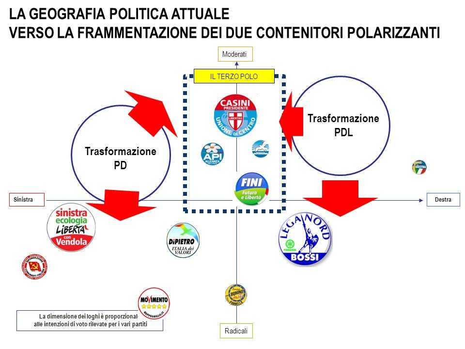 Sinistra Destra Radicali Moderati La dimensione dei loghi è proporzionale alle intenzioni di voto rilevate per i vari partiti LA GEOGRAFIA POLITICA ATTUALE VERSO LA FRAMMENTAZIONE DEI DUE CONTENITORI POLARIZZANTI Trasformazione PD Trasformazione PDL IL TERZO POLO